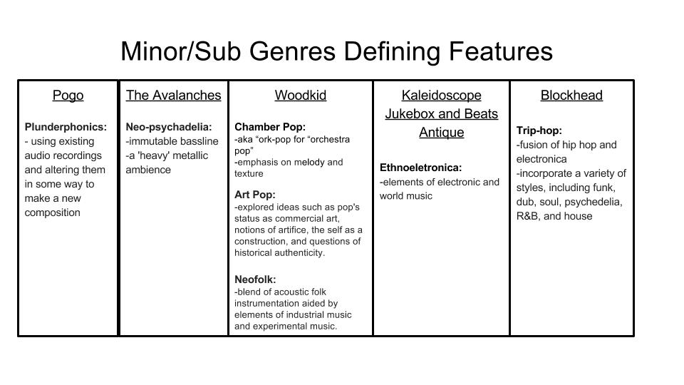 MinorSub Genres Defining Features