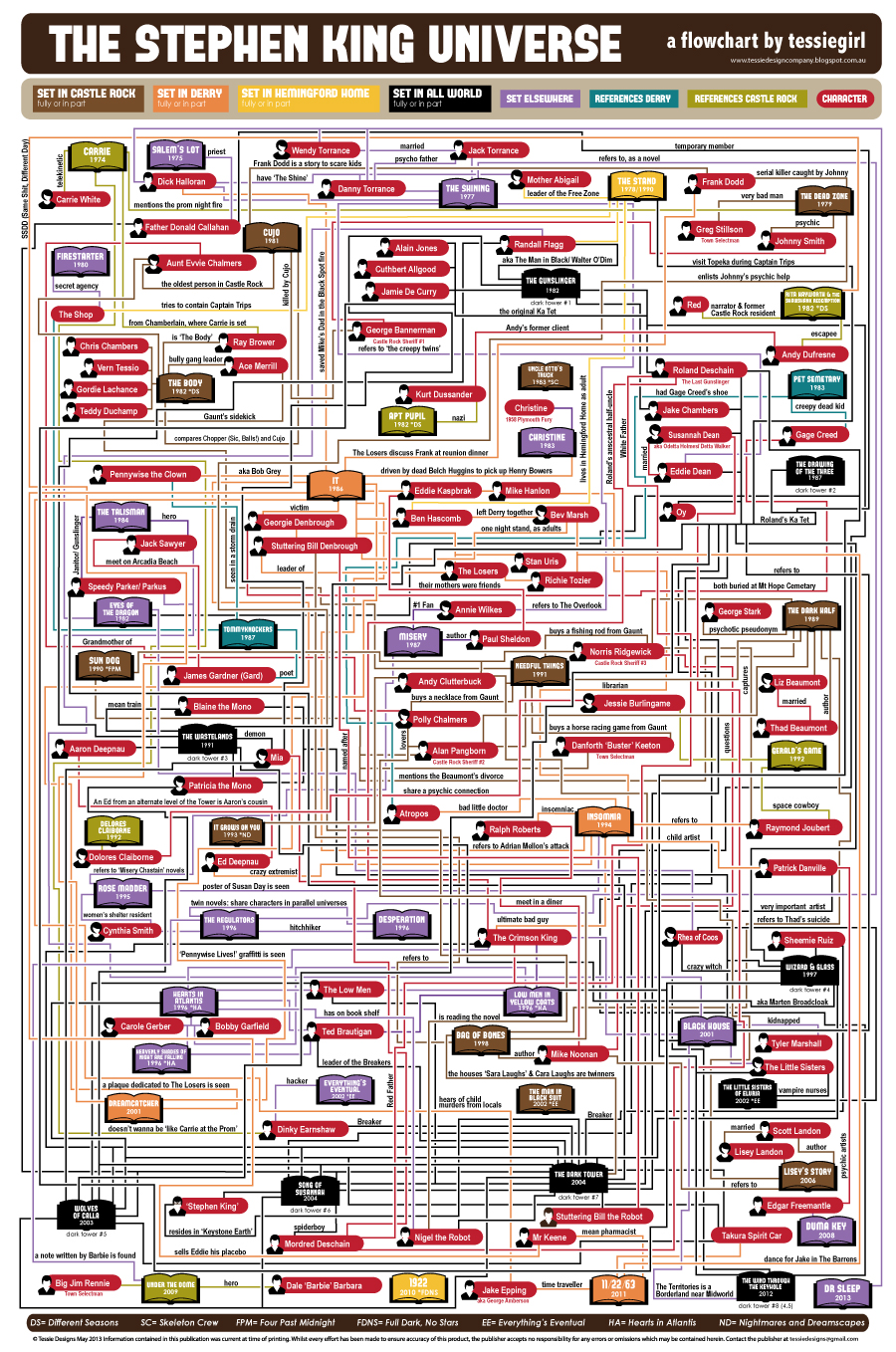 stephen king multiverse chart
